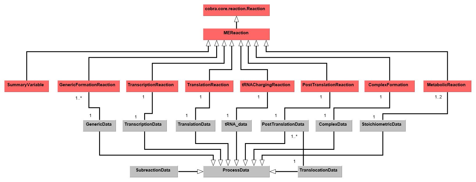 2  COBRAme Software Architecture — COBRAme 0 0 9 documentation